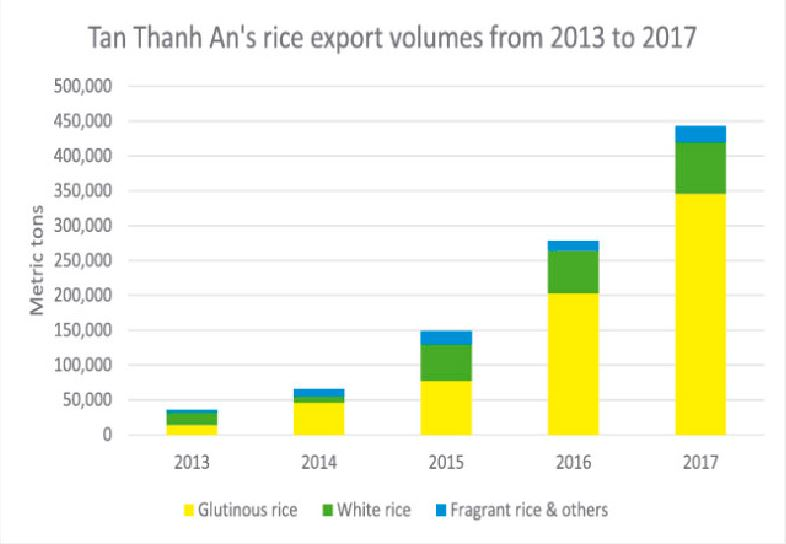 Latest Trade Statistics